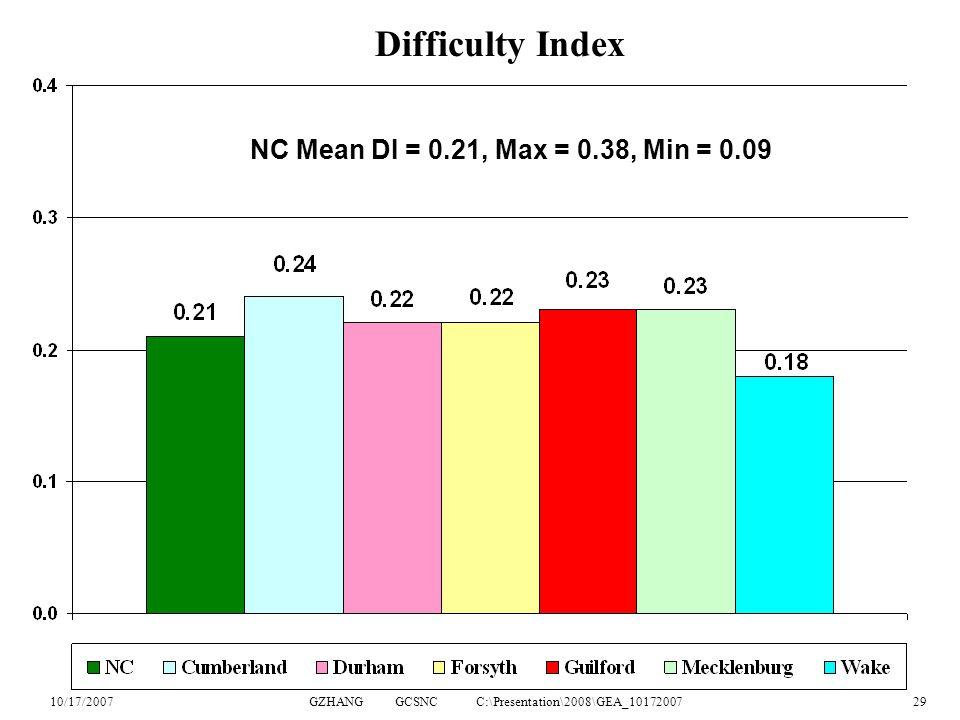 10/17/2007GZHANG GCSNC C:\Presentation\2008\GEA_1017200729 Difficulty Index NC Mean DI = 0.21, Max = 0.38, Min = 0.09