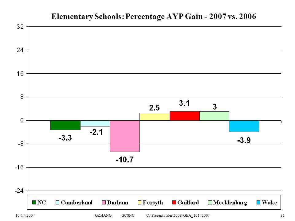 10/17/2007GZHANG GCSNC C:\Presentation\2008\GEA_1017200731 Elementary Schools: Percentage AYP Gain - 2007 vs.