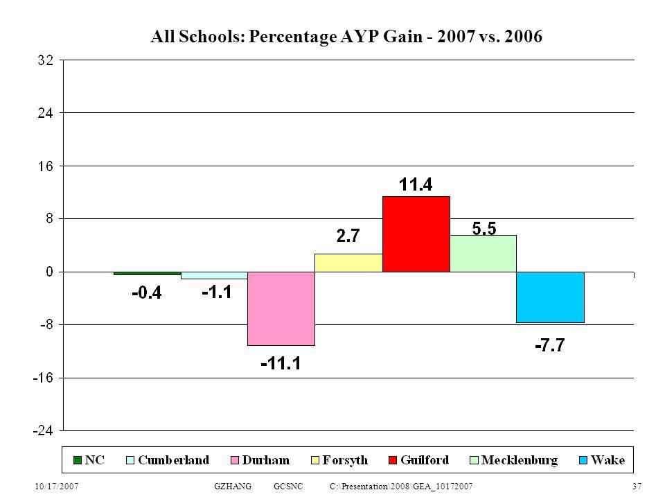 10/17/2007GZHANG GCSNC C:\Presentation\2008\GEA_1017200737 All Schools: Percentage AYP Gain - 2007 vs.
