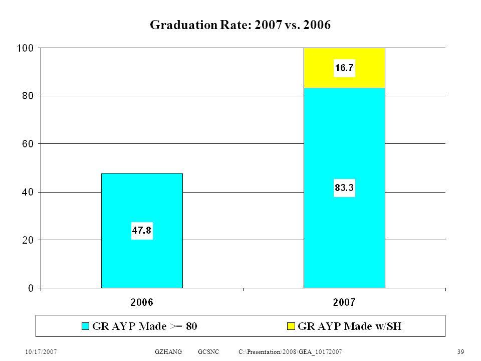 10/17/2007GZHANG GCSNC C:\Presentation\2008\GEA_1017200739 Graduation Rate: 2007 vs. 2006