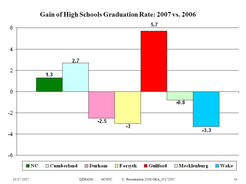 10/17/2007GZHANG GCSNC C:\Presentation\2008\GEA_1017200741 Gain of High Schools Graduation Rate: 2007 vs.