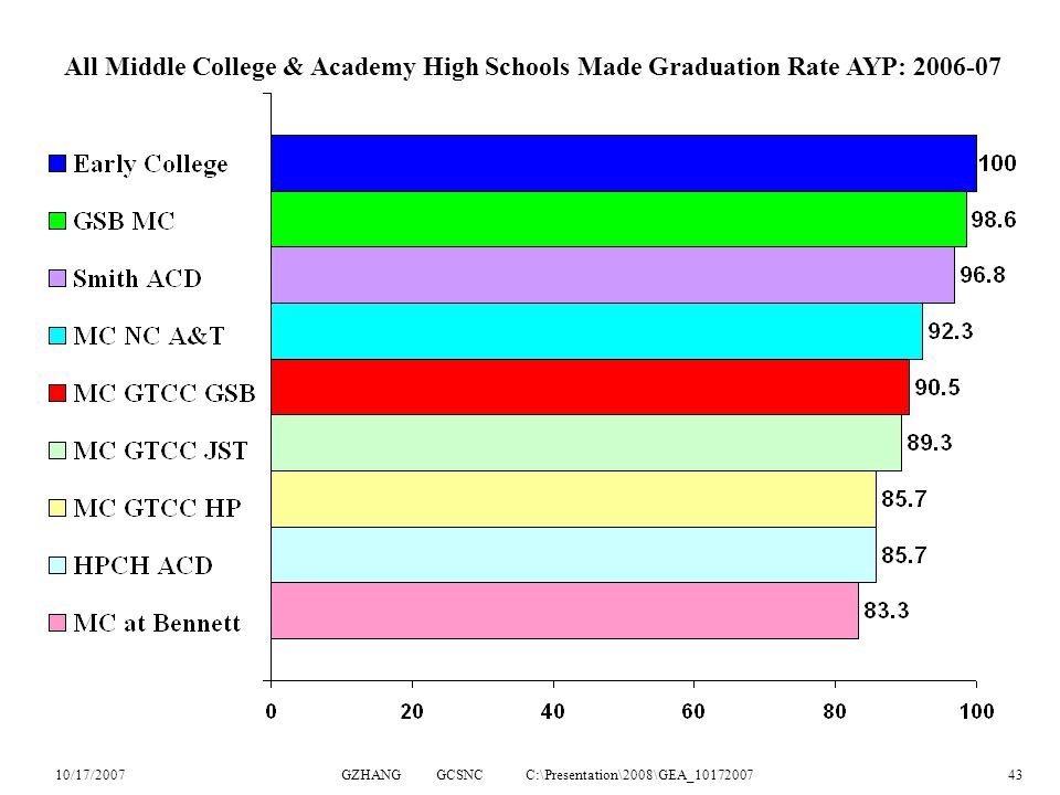 10/17/2007GZHANG GCSNC C:\Presentation\2008\GEA_1017200743 All Middle College & Academy High Schools Made Graduation Rate AYP: 2006-07