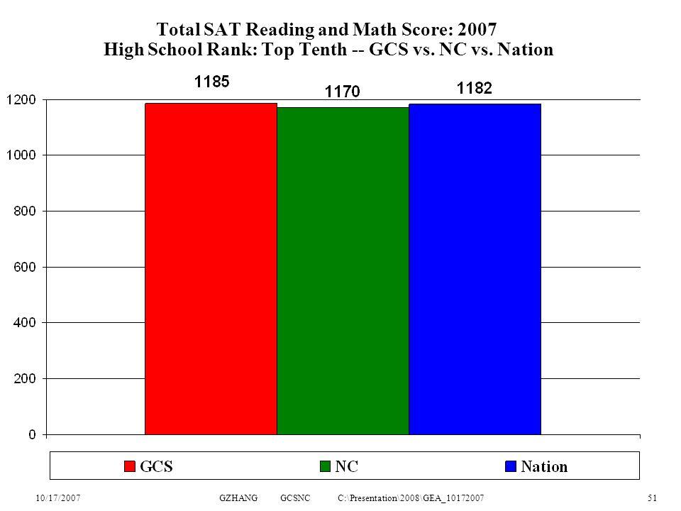 10/17/2007GZHANG GCSNC C:\Presentation\2008\GEA_1017200751 Total SAT Reading and Math Score: 2007 High School Rank: Top Tenth -- GCS vs.