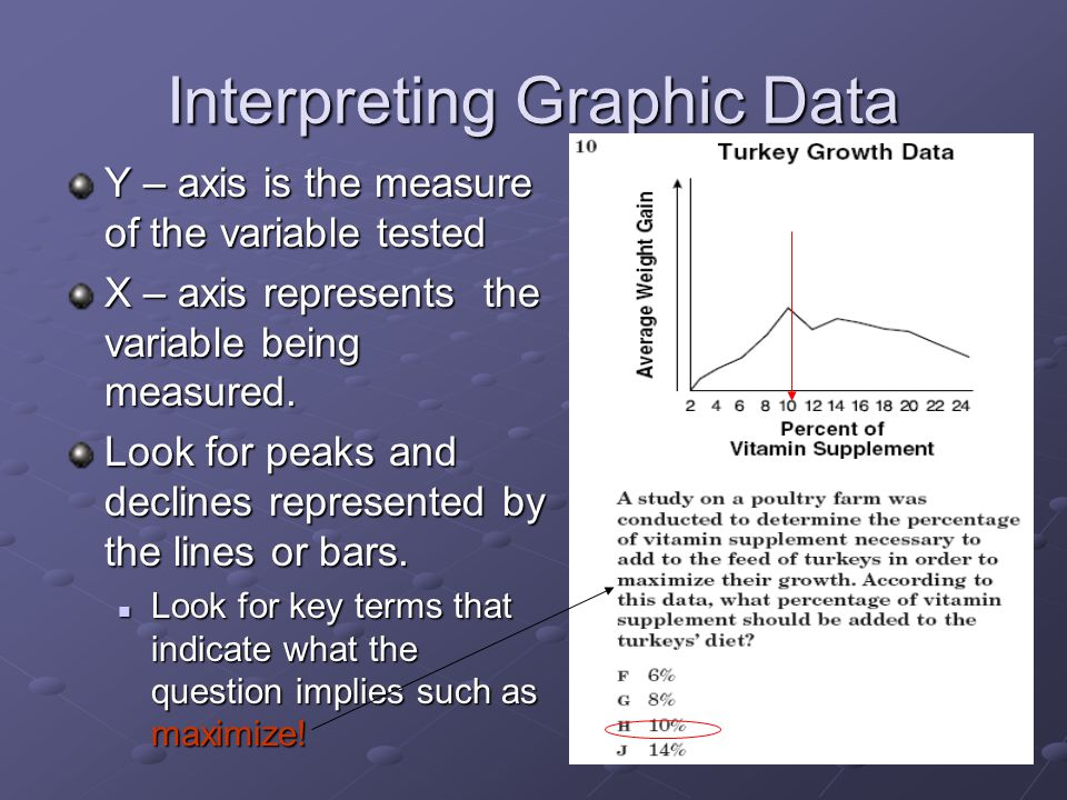 Interpreting Graphic Data Y – axis is the measure of the variable tested X – axis represents the variable being measured.