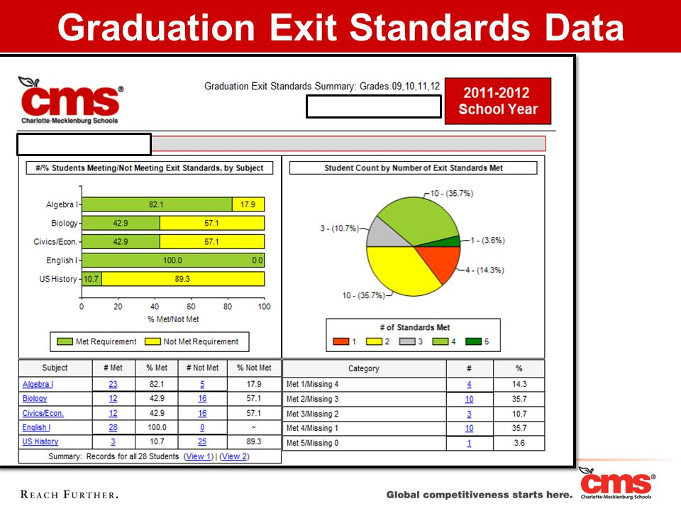 Graduation Exit Standards Data