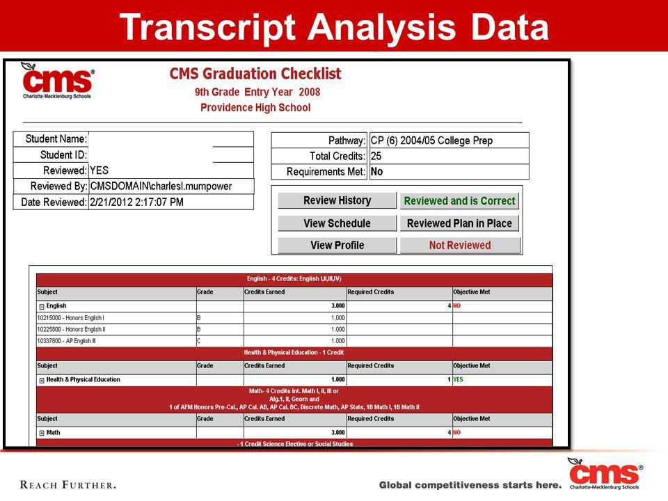 Transcript Analysis Report Transcript Analysis Data