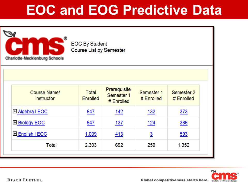 EOC and EOG Predictive Data