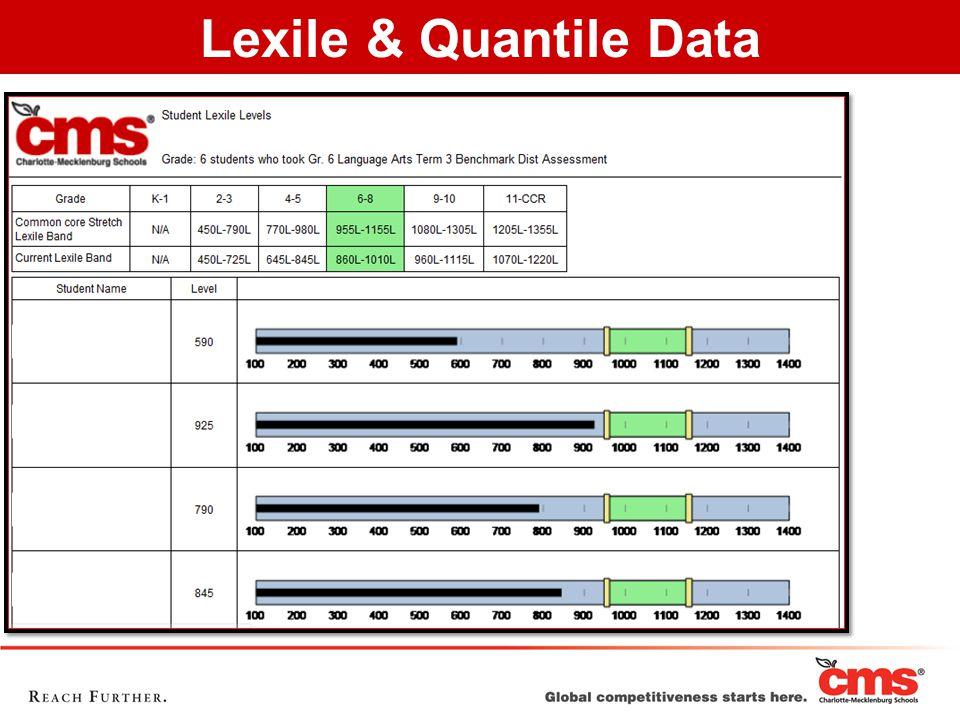 Lexile & Quantile Data