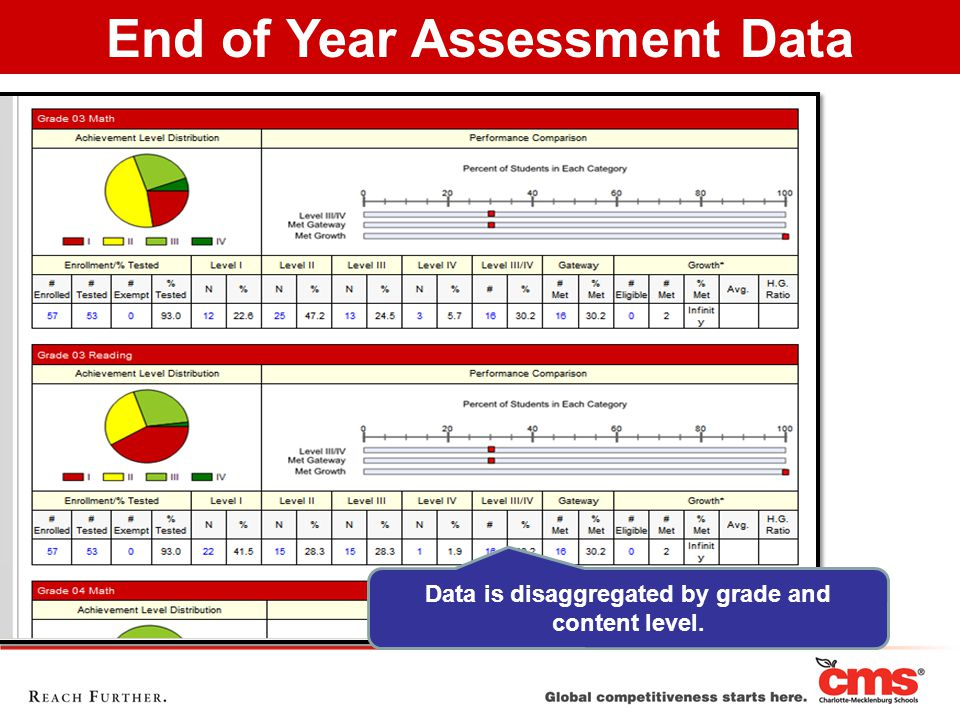 Data is disaggregated by grade and content level. End of Year Assessment Data