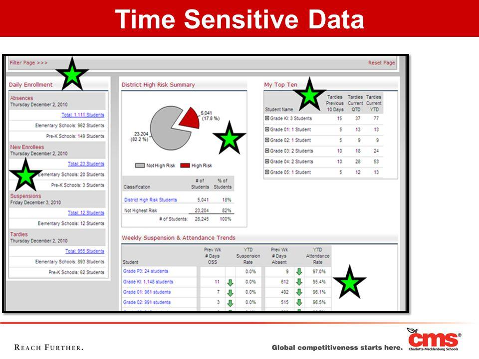Time Sensitive Data