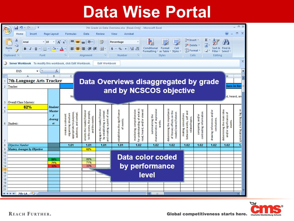 Data Overviews disaggregated by grade and by NCSCOS objective Data color coded by performance level Data Wise Portal
