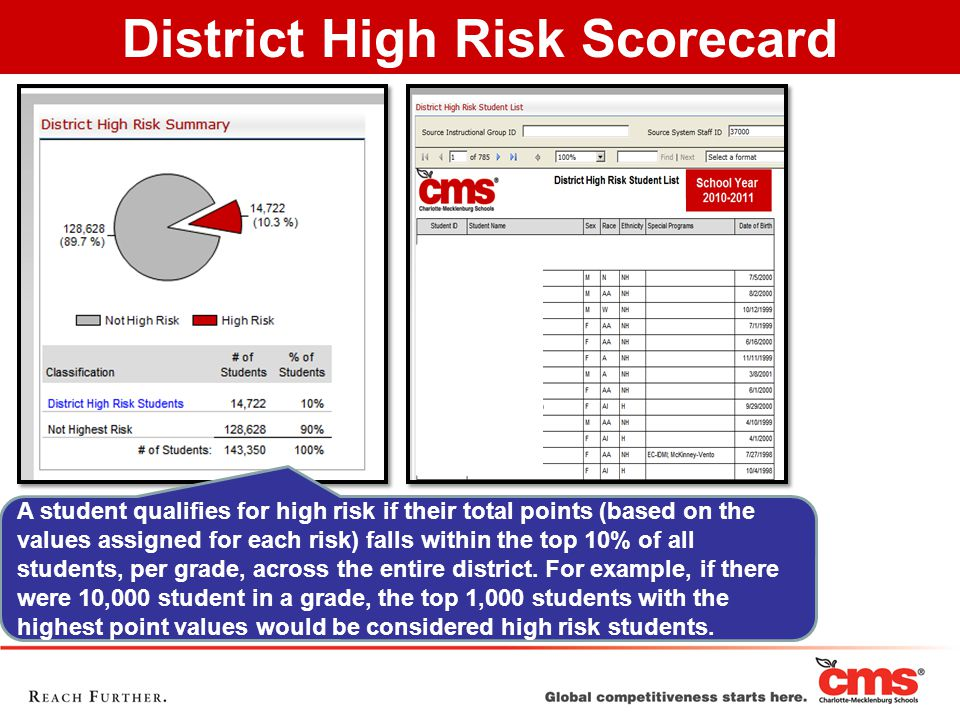 On their Scorecard, the 11 different high risk variables will appear broken down by previous year, previous quarters, and current cumulative.