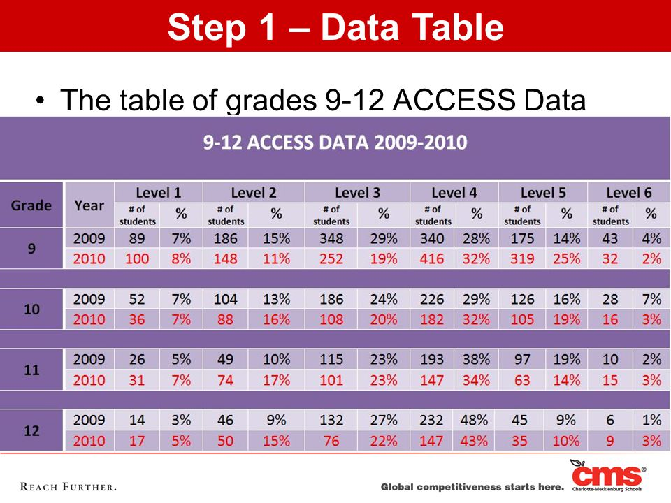 The table of grades 9-12 ACCESS Data Step 1 – Data Table