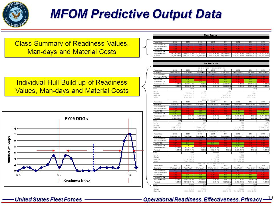 United States Fleet Forces Operational Readiness, Effectiveness, Primacy 13 MFOM Predictive Output Data Class Summary of Readiness Values, Man-days an