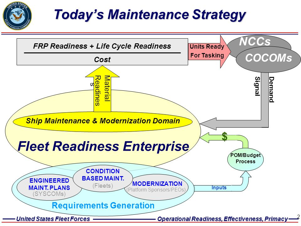 United States Fleet Forces Operational Readiness, Effectiveness, Primacy 2 POM/Budget Process Today's Maintenance Strategy Ship Maintenance & Moderniz