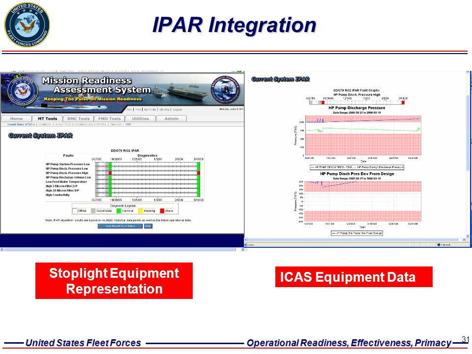 United States Fleet Forces Operational Readiness, Effectiveness, Primacy 31 IPAR Integration Stoplight Equipment Representation ICAS Equipment Data