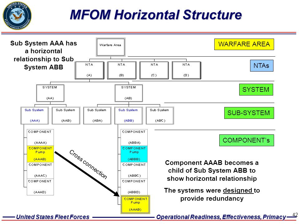 United States Fleet Forces Operational Readiness, Effectiveness, Primacy 42 NTAs SYSTEM SUB-SYSTEM COMPONENT's WARFARE AREA MFOM Horizontal Structure