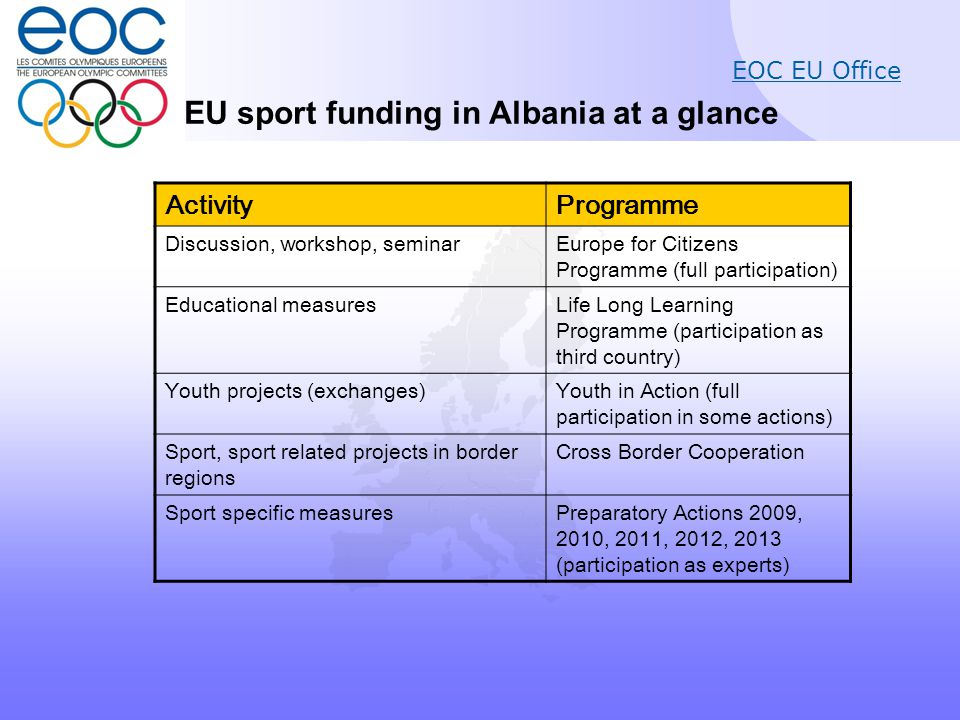 EOC EU Office EU sport funding in Albania at a glance ActivityProgramme Discussion, workshop, seminarEurope for Citizens Programme (full participation) Educational measuresLife Long Learning Programme (participation as third country) Youth projects (exchanges)Youth in Action (full participation in some actions) Sport, sport related projects in border regions Cross Border Cooperation Sport specific measuresPreparatory Actions 2009, 2010, 2011, 2012, 2013 (participation as experts)