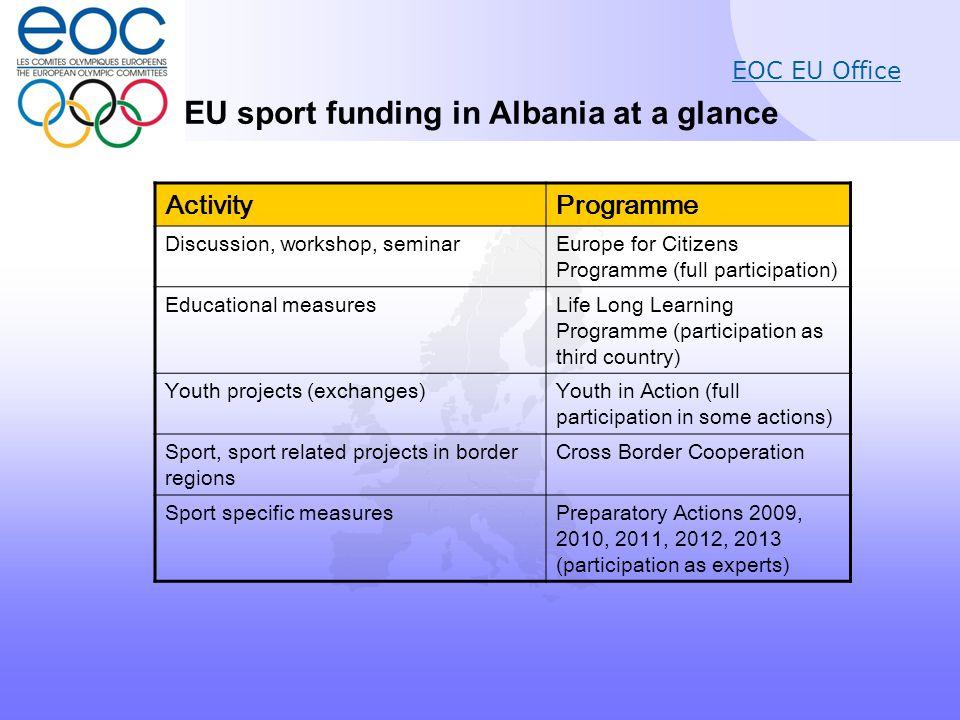 EOC EU Office 2. Selected Funding Programmes