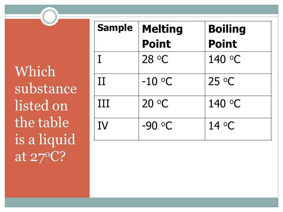 Which substance listed on the table is a liquid at 27 o C? Sample Melting Point Boiling Point I28 o C140 o C II-10 o C25 o C III20 o C140 o C IV-90 o