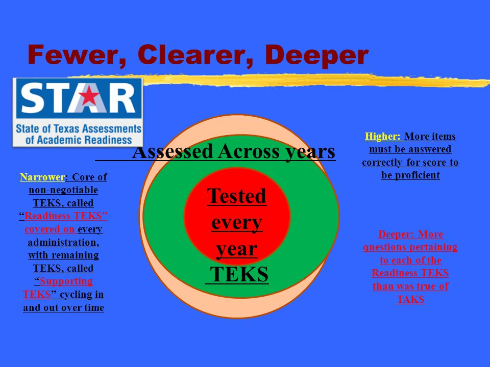 """Fewer, Clearer, Deeper Narrower: Core of non-negotiable TEKS, called """"Readiness TEKS"""" covered on every administration, with remaining TEKS, called """"Su"""