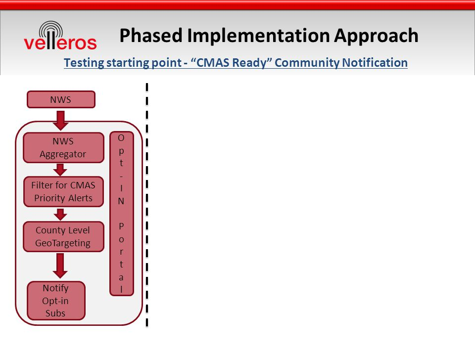 Phased Implementation Approach Testing starting point - CMAS Ready Community Notification NWS Aggregator County Level GeoTargeting Opt-INPortalOpt-INPortal Notify Opt-in Subs Filter for CMAS Priority Alerts
