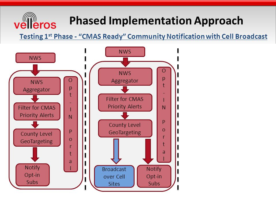 Phased Implementation Approach Testing 1 st Phase - CMAS Ready Community Notification with Cell Broadcast NWS Aggregator County Level GeoTargeting Opt-INPortalOpt-INPortal Notify Opt-in Subs Filter for CMAS Priority Alerts NWS Aggregator County Level GeoTargeting Filter for CMAS Priority Alerts Broadcast over Cell Sites Notify Opt-in Subs Opt-INPortalOpt-INPortal