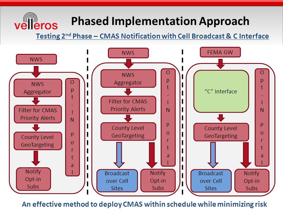 Phased Implementation Approach An effective method to deploy CMAS within schedule while minimizing risk FEMA GW C Interface County Level GeoTargeting Broadcast over Cell Sites Notify Opt-in Subs Opt-INPortalOpt-INPortal Testing 2 nd Phase – CMAS Notification with Cell Broadcast & C Interface NWS Aggregator County Level GeoTargeting Opt-INPortalOpt-INPortal Notify Opt-in Subs Filter for CMAS Priority Alerts NWS Aggregator County Level GeoTargeting Filter for CMAS Priority Alerts Broadcast over Cell Sites Notify Opt-in Subs Opt-INPortalOpt-INPortal