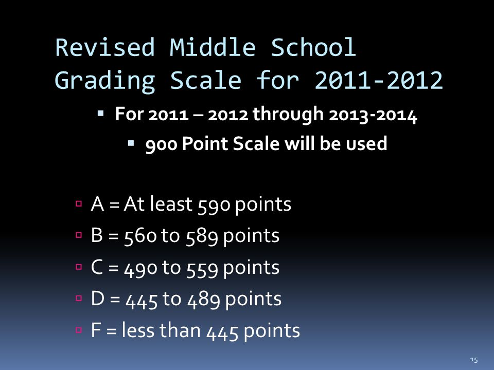 15 Revised Middle School Grading Scale for 2011-2012  For 2011 – 2012 through 2013-2014  900 Point Scale will be used  A = At least 590 points  B = 560 to 589 points  C = 490 to 559 points  D = 445 to 489 points  F = less than 445 points