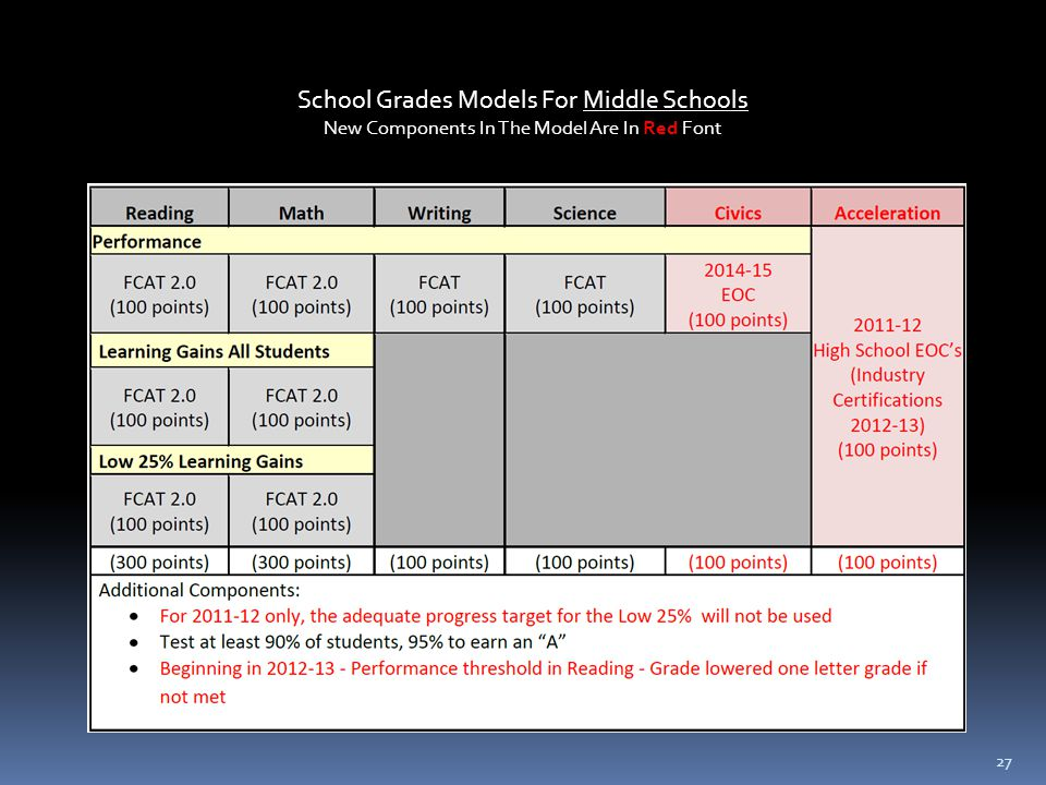 27 School Grades Models For Middle Schools New Components In The Model Are In Red Font