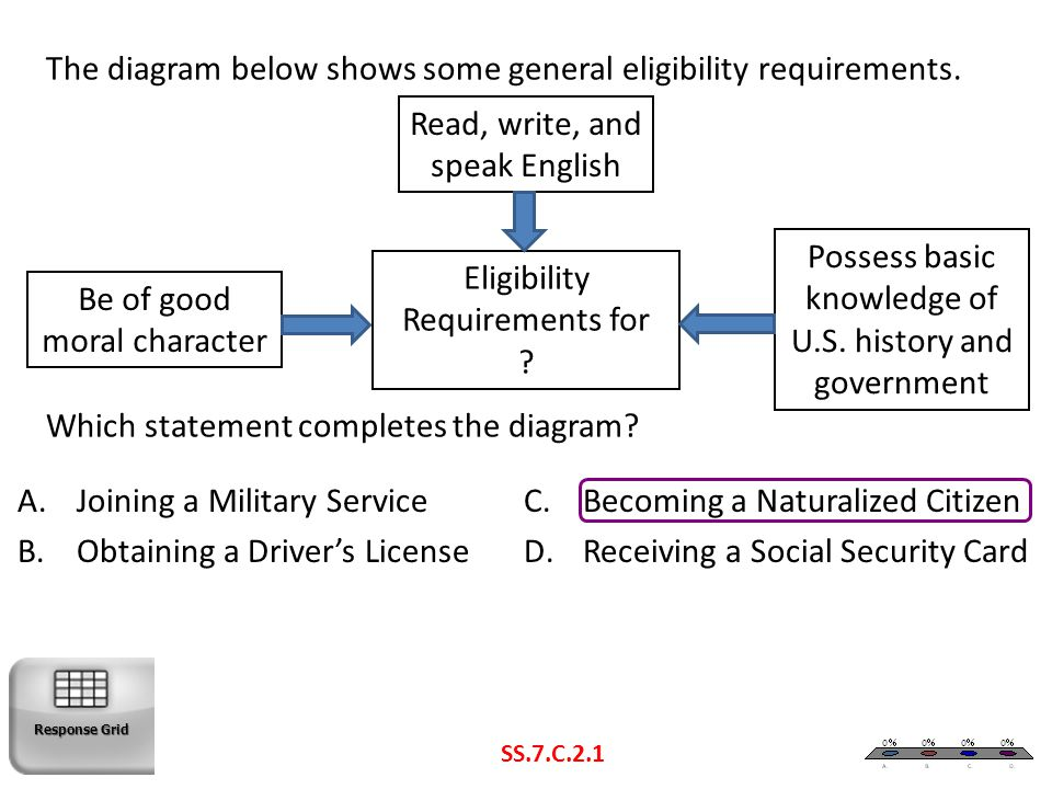 The diagram below shows some general eligibility requirements. Which statement completes the diagram? SS.7.C.2.1 Read, write, and speak English Be of