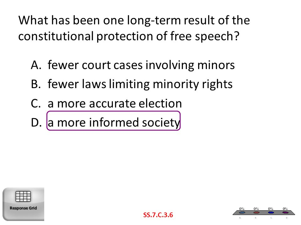 What has been one long-term result of the constitutional protection of free speech? SS.7.C.3.6 A.fewer court cases involving minors B.fewer laws limit