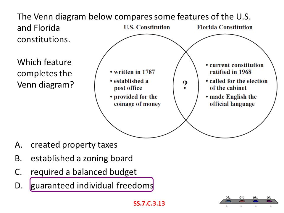 The Venn diagram below compares some features of the U.S. and Florida constitutions. Which feature completes the Venn diagram? SS.7.C.3.13 A.created p