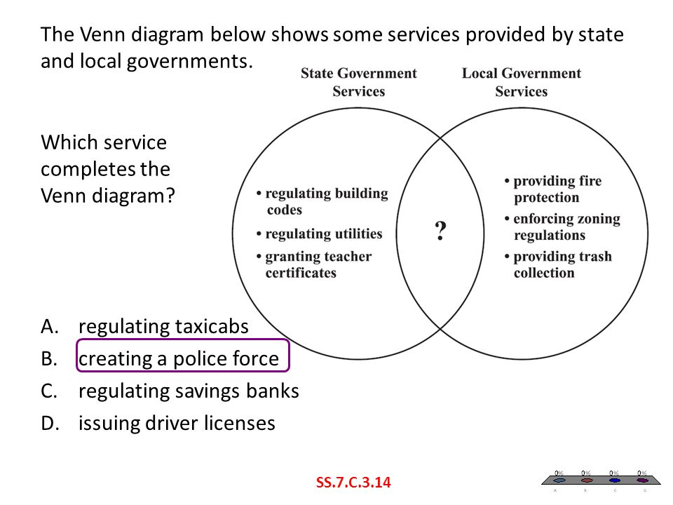The Venn diagram below shows some services provided by state and local governments. Which service completes the Venn diagram? SS.7.C.3.14 A.regulating