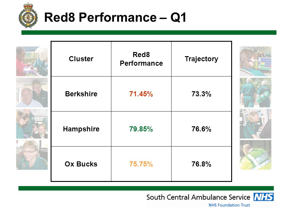 Red8 Performance – Q1 Cluster Red8 Performance Trajectory Berkshire71.45%73.3% Hampshire79.85%76.6% Ox Bucks75.75%76.8%