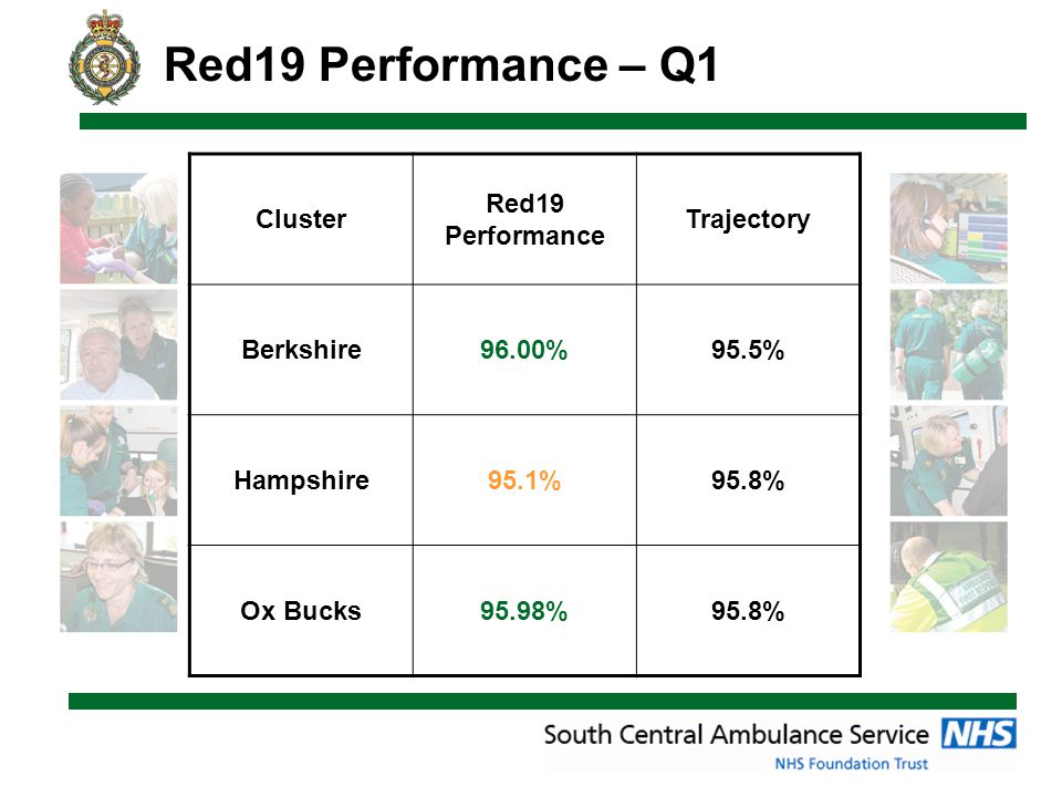 Red19 Performance – Q1 Cluster Red19 Performance Trajectory Berkshire96.00%95.5% Hampshire95.1%95.8% Ox Bucks95.98%95.8%