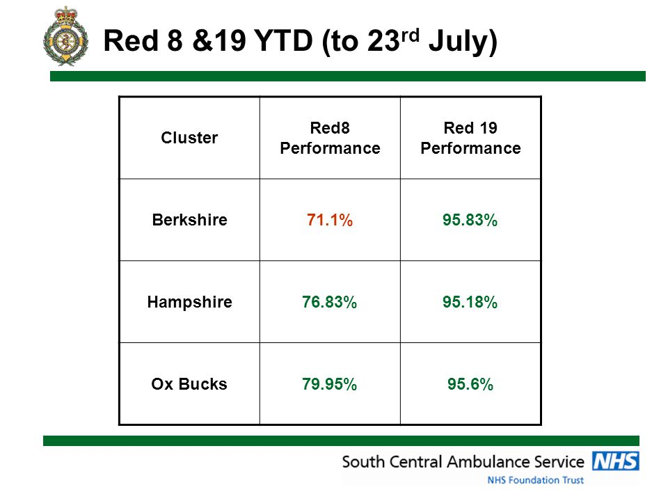 Cluster Red8 Performance Red 19 Performance Berkshire71.1%95.83% Hampshire76.83%95.18% Ox Bucks79.95%95.6% Red 8 &19 YTD (to 23 rd July)