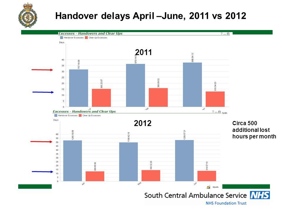 Handover delays April –June, 2011 vs 2012 2011 2012 Circa 500 additional lost hours per month