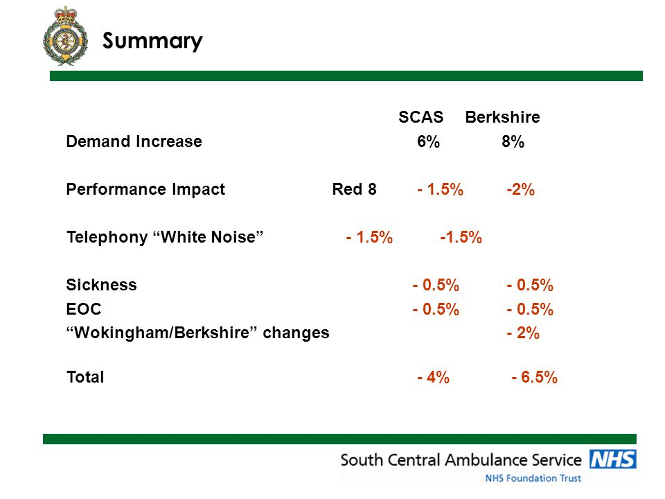 Summary SCASBerkshire Demand Increase 6% 8% Performance ImpactRed 8 - 1.5% -2% Telephony White Noise - 1.5% -1.5% Sickness - 0.5% - 0.5% EOC - 0.5% - 0.5% Wokingham/Berkshire changes - 2% Total - 4% - 6.5%