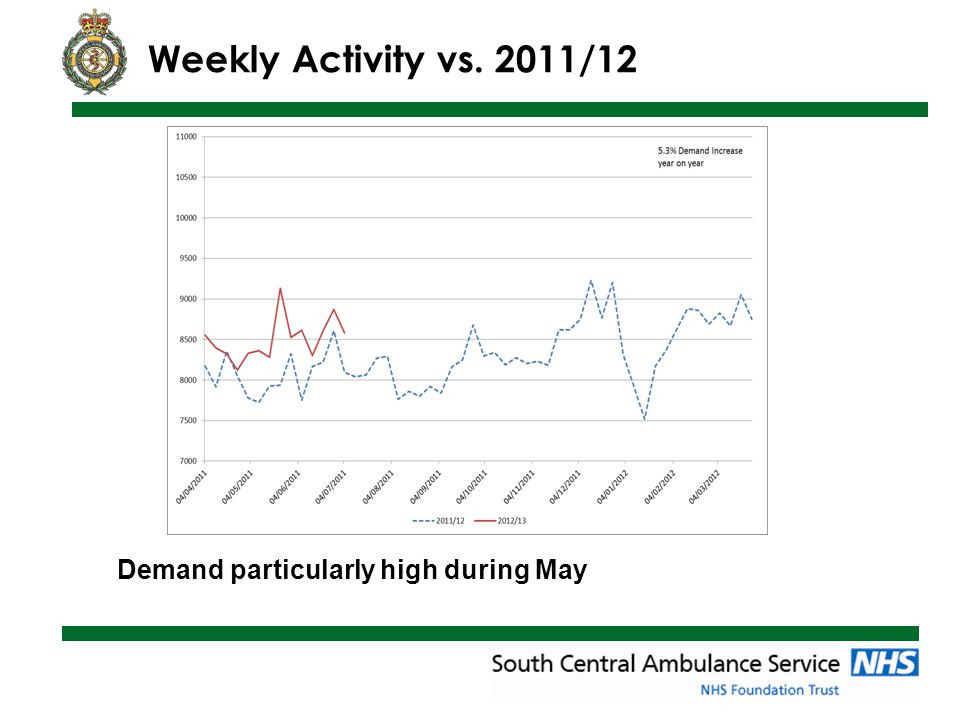 Weekly Activity vs. 2011/12 Demand particularly high during May
