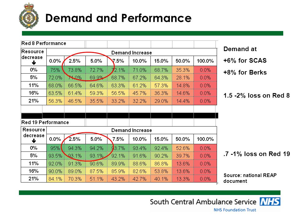 Red1 Performance 2012/13 National Indicator (75%) Standard from April 2013 (80%) Averaging 15 Red 1 calls per day 6.5% of all Red Calls 1.5% of all E&U Calls