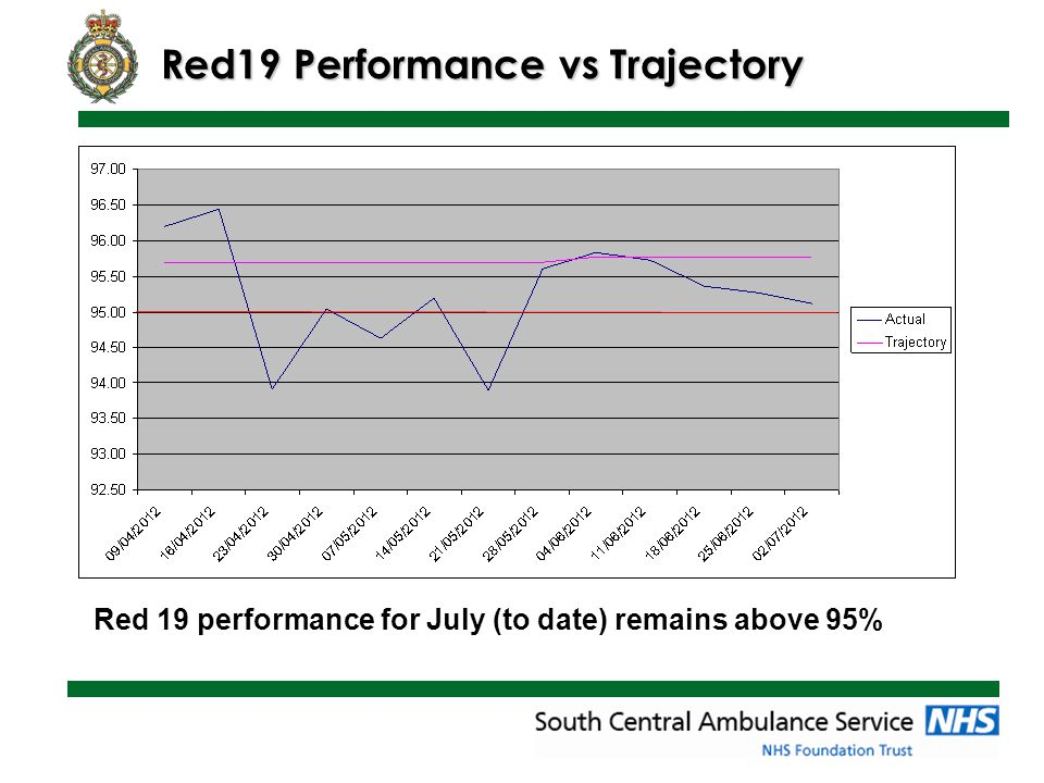 Red19 Performance vs Trajectory Red 19 performance for July (to date) remains above 95%