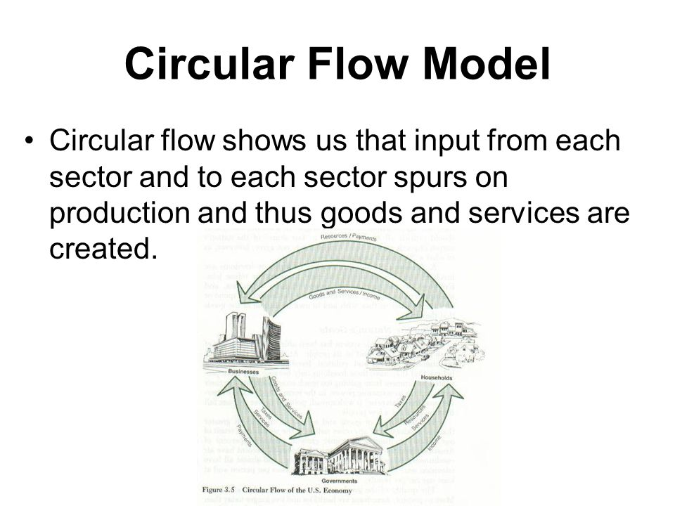 Circular Flow Model Circular flow shows us that input from each sector and to each sector spurs on production and thus goods and services are created.