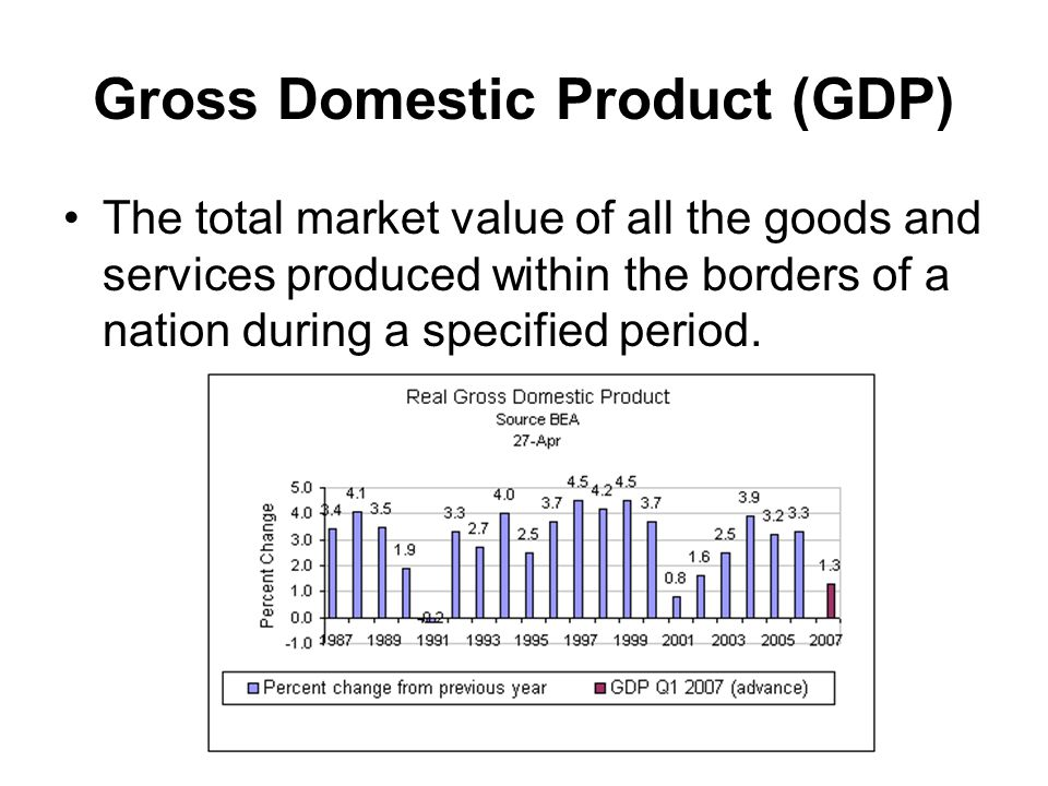 Gross Domestic Product (GDP) The total market value of all the goods and services produced within the borders of a nation during a specified period.
