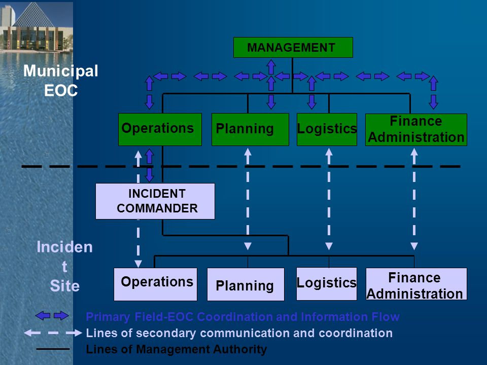 Inciden t Site Municipal EOC Finance Administration Planning Logistics Operations MANAGEMENT Primary Field-EOC Coordination and Information Flow Lines