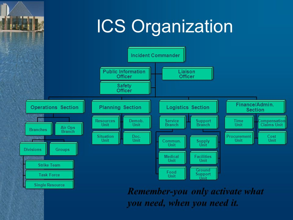 ICS Organization Branches Air Ops Branch Air Ops Branch Divisions Groups Operations Section Single Resource Task Force Strike Team Resources Unit Reso