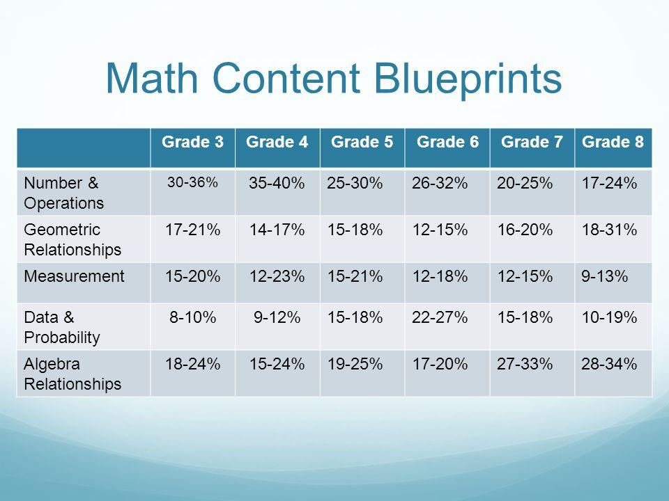 Math Content Blueprints Grade 3Grade 4Grade 5Grade 6Grade 7Grade 8 Number & Operations 30-36% 35-40%25-30%26-32%20-25%17-24% Geometric Relationships 17-21%14-17%15-18%12-15%16-20%18-31% Measurement15-20%12-23%15-21%12-18%12-15%9-13% Data & Probability 8-10%9-12%15-18%22-27%15-18%10-19% Algebra Relationships 18-24%15-24%19-25%17-20%27-33%28-34%