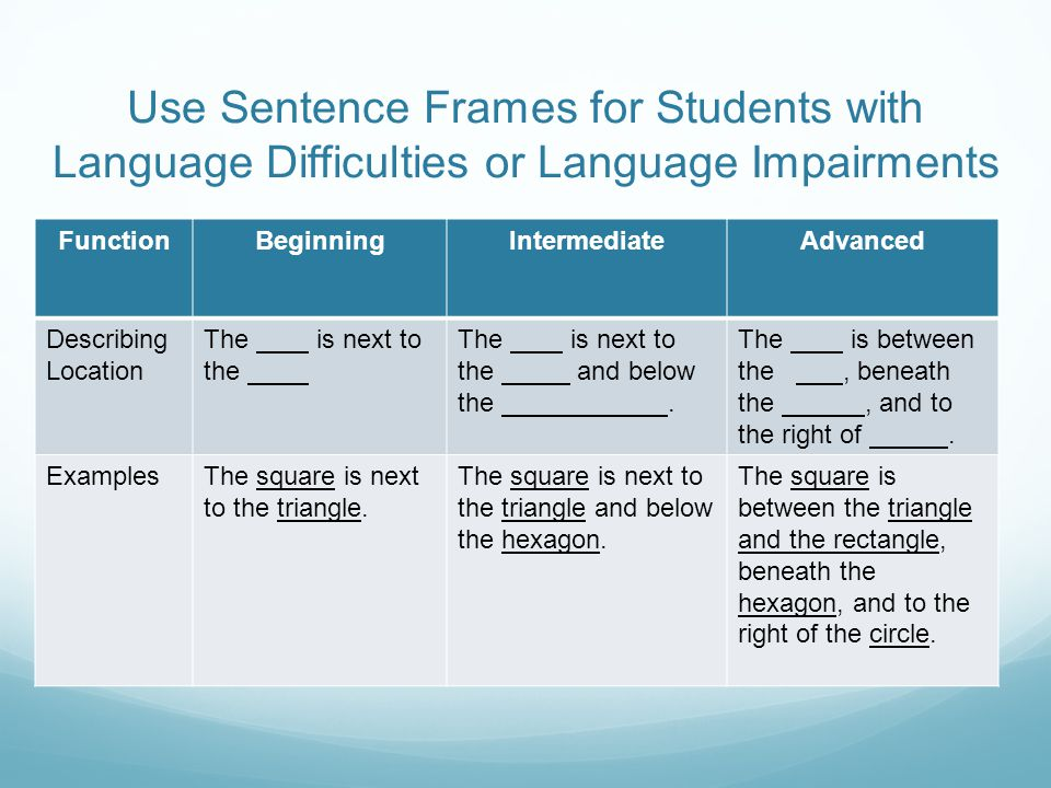 Use Sentence Frames for Students with Language Difficulties or Language Impairments FunctionBeginningIntermediateAdvanced Describing Location The is next to the The is next to the and below the.