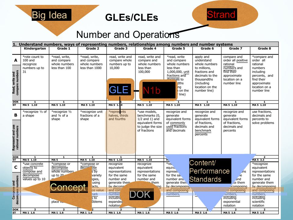 Strand Big Idea GLE N1b Concept Content/ Performance Standards DOK GLEs/CLEs Number and Operations