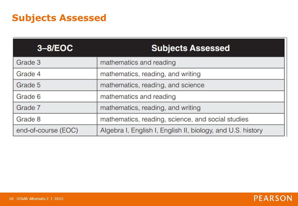 Subjects Assessed STAAR Alternate 2 l 201510